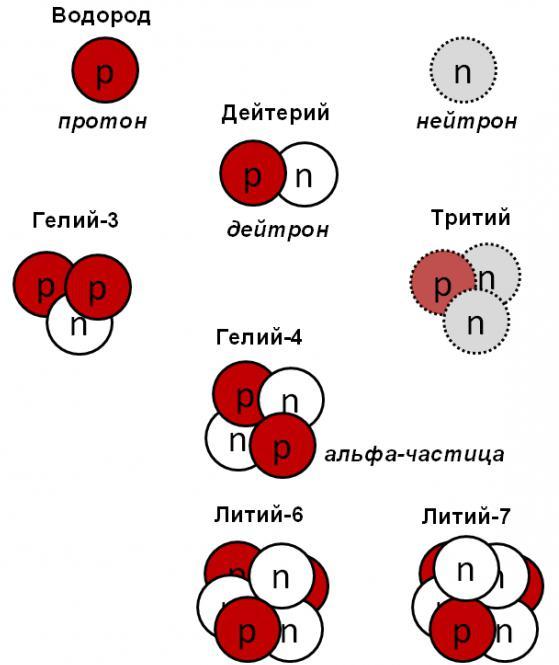 Ядерные силы википедия