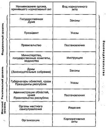 Нормативные документы российской федерации | законодательство стран снг