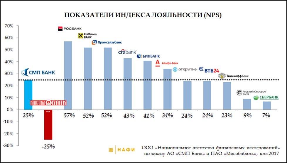 Российский кейс enps: сотрудники проигнорировали исследование
