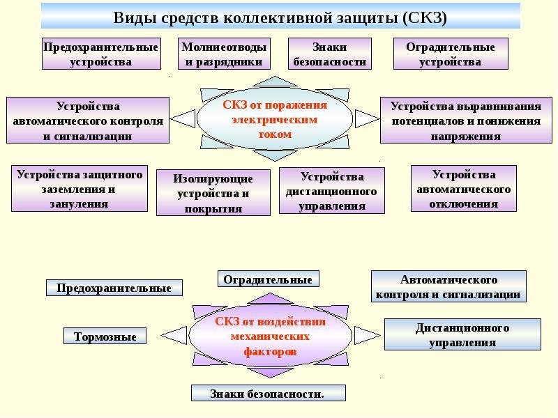 Укрытия противорадиационные. средства коллективной и индивидуальной защиты при радиационных катастрофах