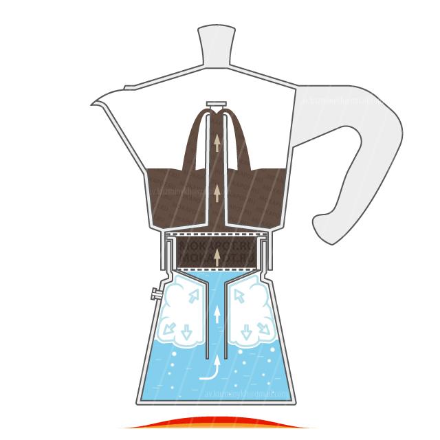 Как работает гейзерная кофеварка: 5 лучших производителей и инструкция по использовнию