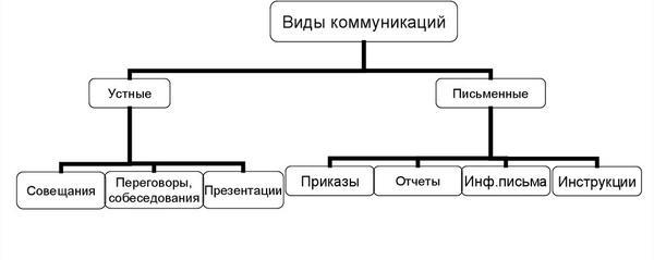 Основные формы онлайн-коммуникаций и методы обеспечения адресности