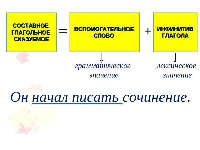 Способы выражения сказуемого: таблица. способы выражения глагольного сказуемого