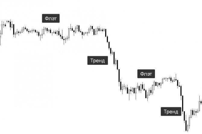 Флэт на бирже криптовалют – что это и что значит