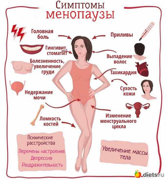 Климаксы у женщин: симптомы, возраст, лечение, как долго длится