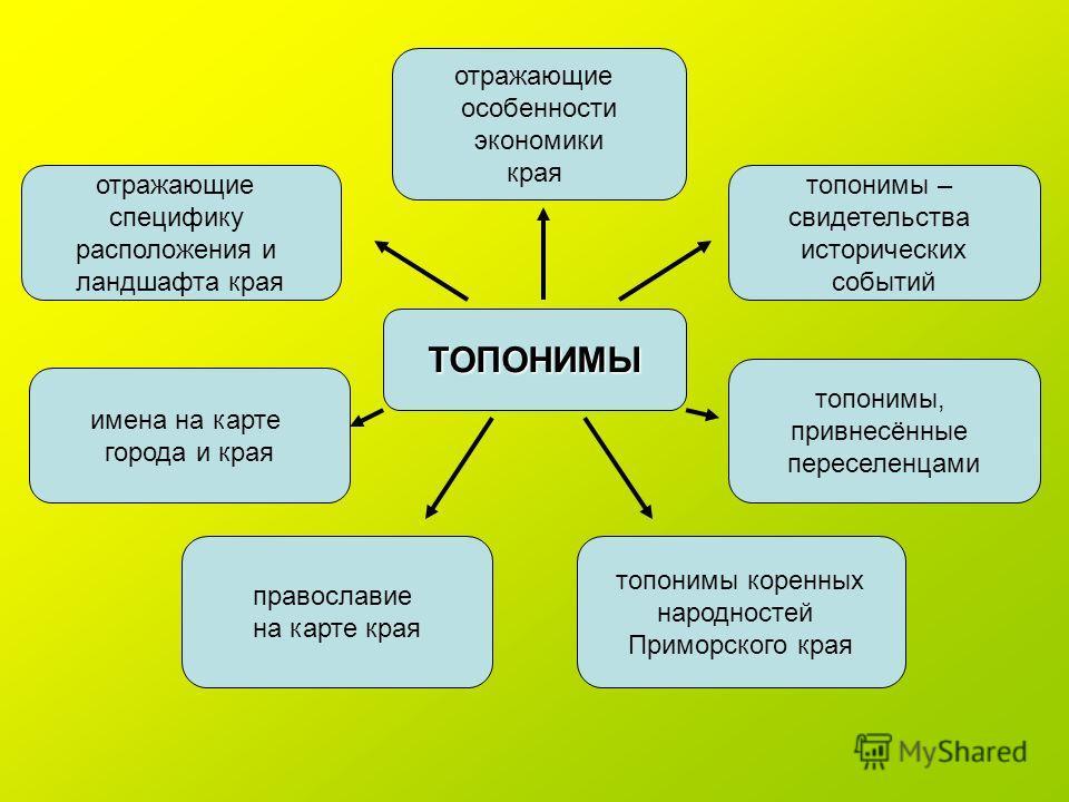 Топоним — википедия. что такое топоним