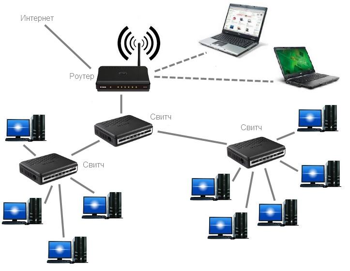 Что такое локальная сеть, и в чем ее плюсы?