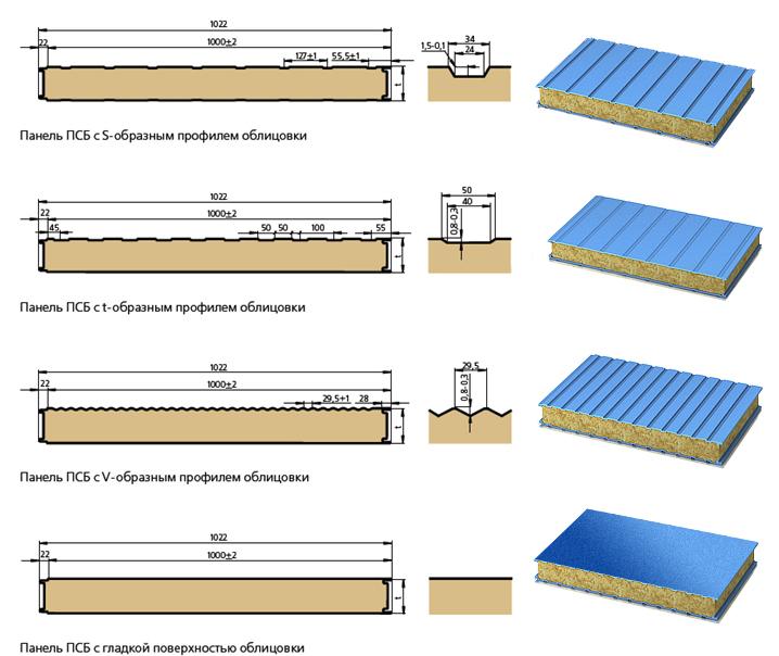 Сендвичные панели: размеры и цены кровельных, стеновых и угловых плит – советы по ремонту