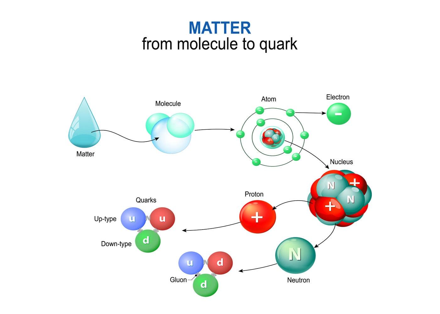 Ядерные силы: свойства. между какими частицами действуют ядерные силы? :: syl.ru