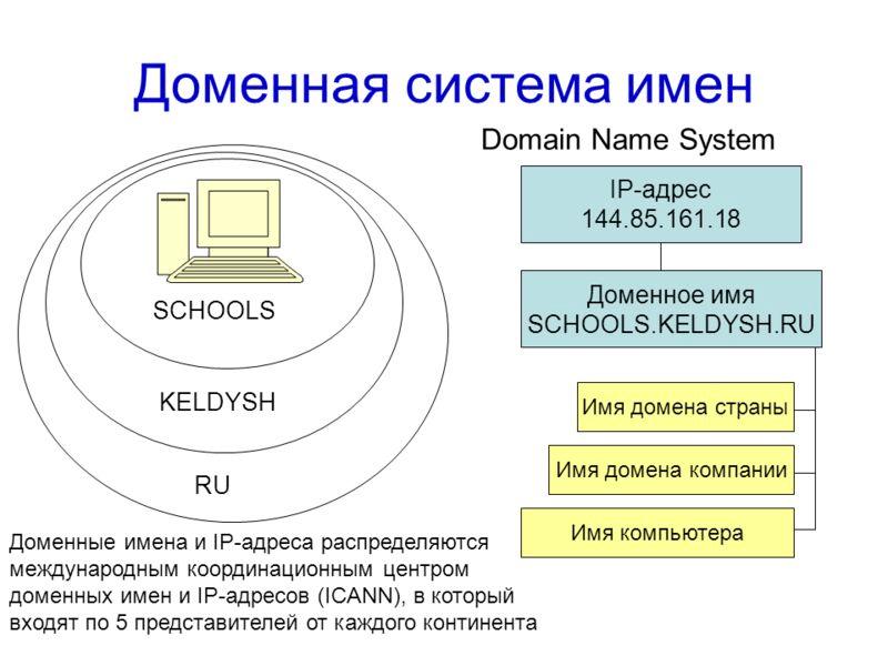 Объясни мне: что такое домен икак его получить