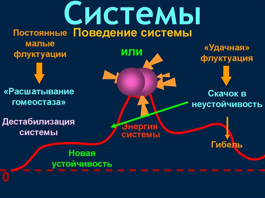 Флуктуация википедия
