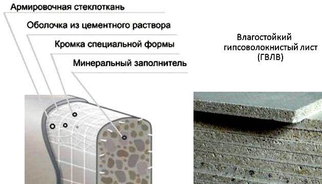 Что такое гвл и гвлв - характеристики и применение в строительстве