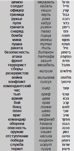 Иврит. общество — путеводитель по израилю