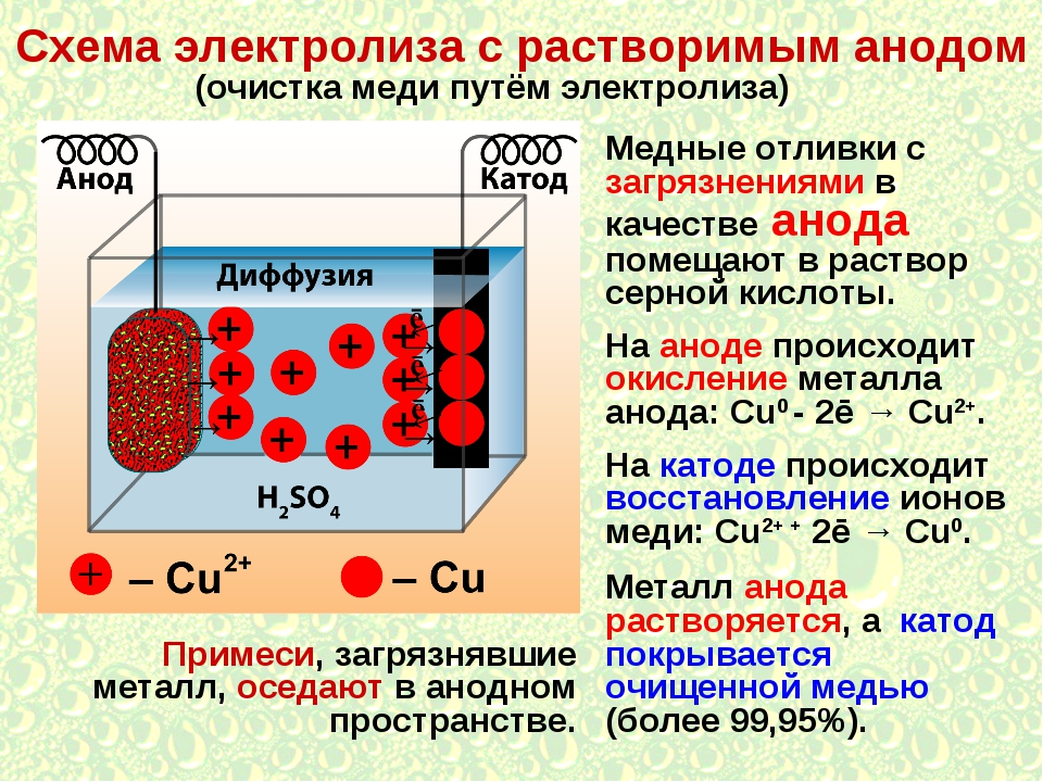 Электролиз воды - electrolysis of water - qwe.wiki