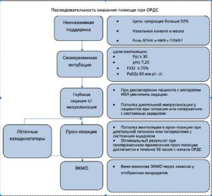 Экстракорпоральная мембранная оксигенация — википедия. что такое экстракорпоральная мембранная оксигенация