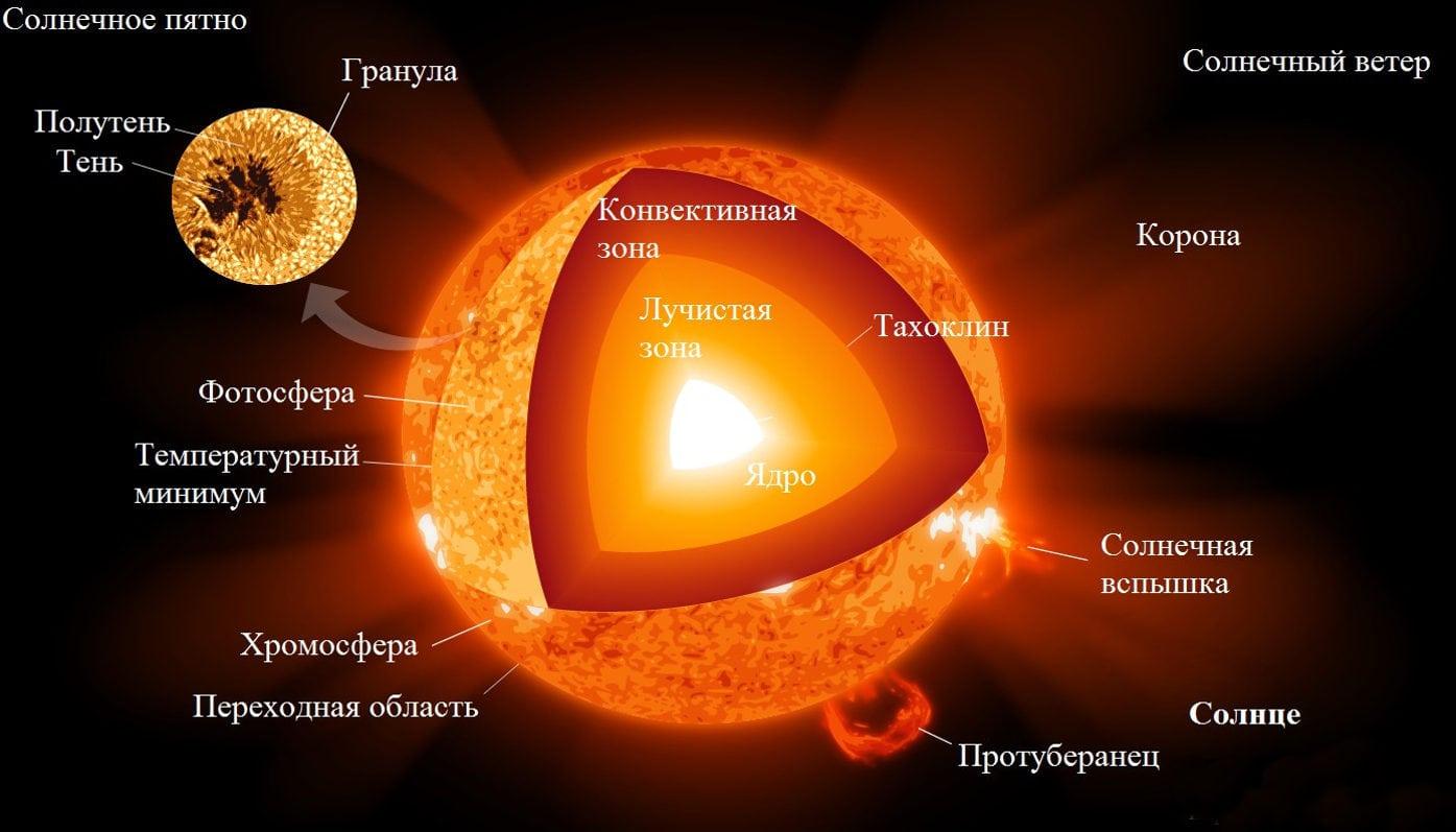 Что такое солнце? - origins.org.ua