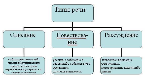 Понятие функционального стиля. общая характеристика функциональных стилей русского языка.