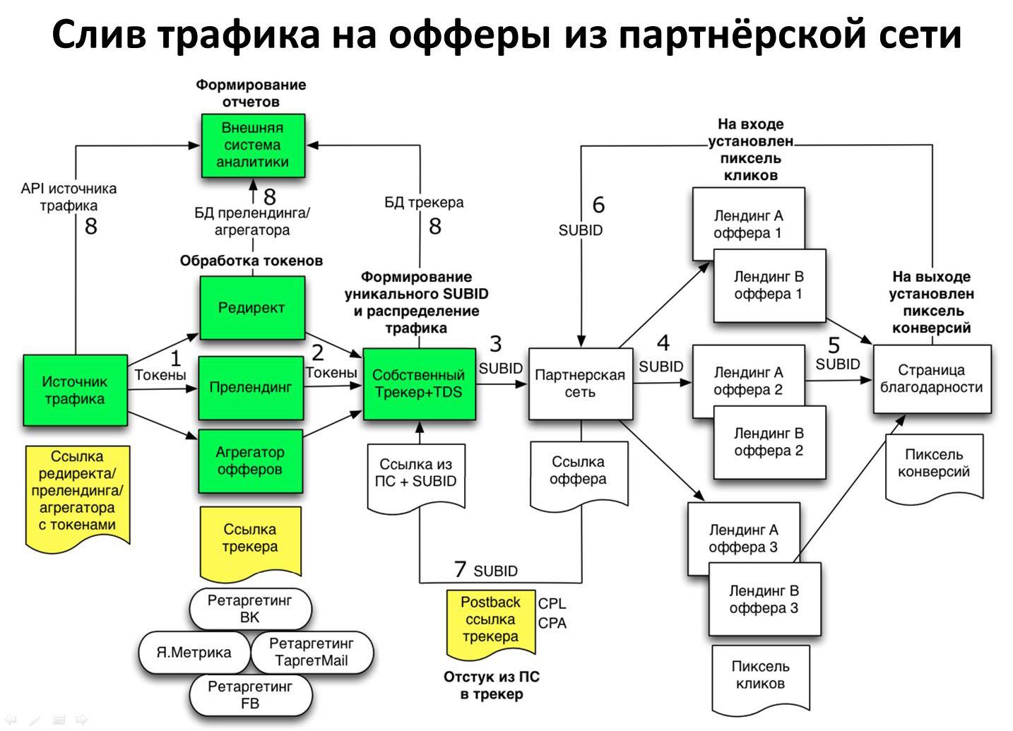 Оффер (трейд, джоб, cpa): что это такое, как составить и использовать  | копирайтинг c шардаковым