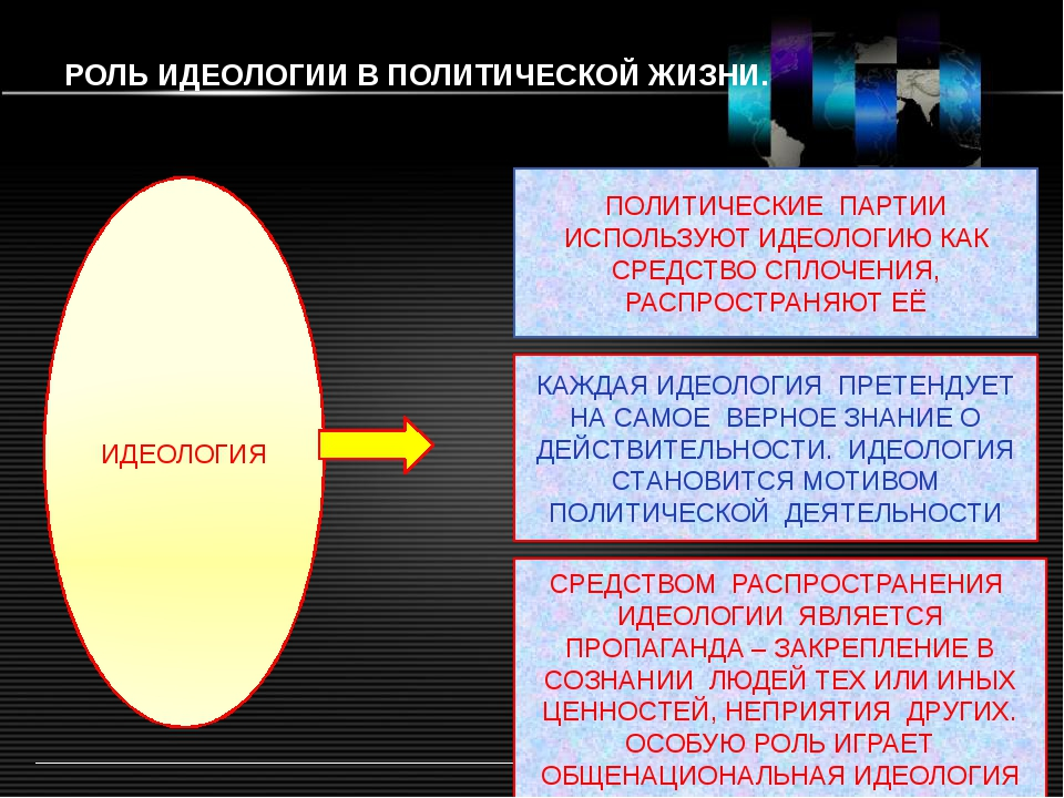 Какую роль играют идеологии в политической жизни. какую роль играет идеология в обществе. роль идеологии в современном мире