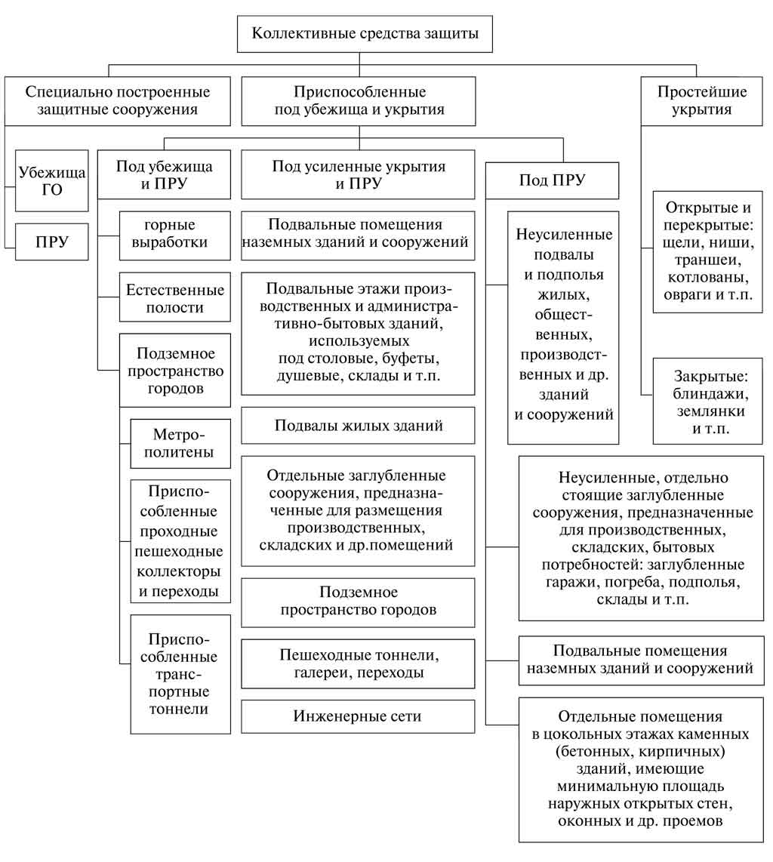 Лекция по теме №2 : «средства коллективной защиты» | авторская платформа pandia.ru