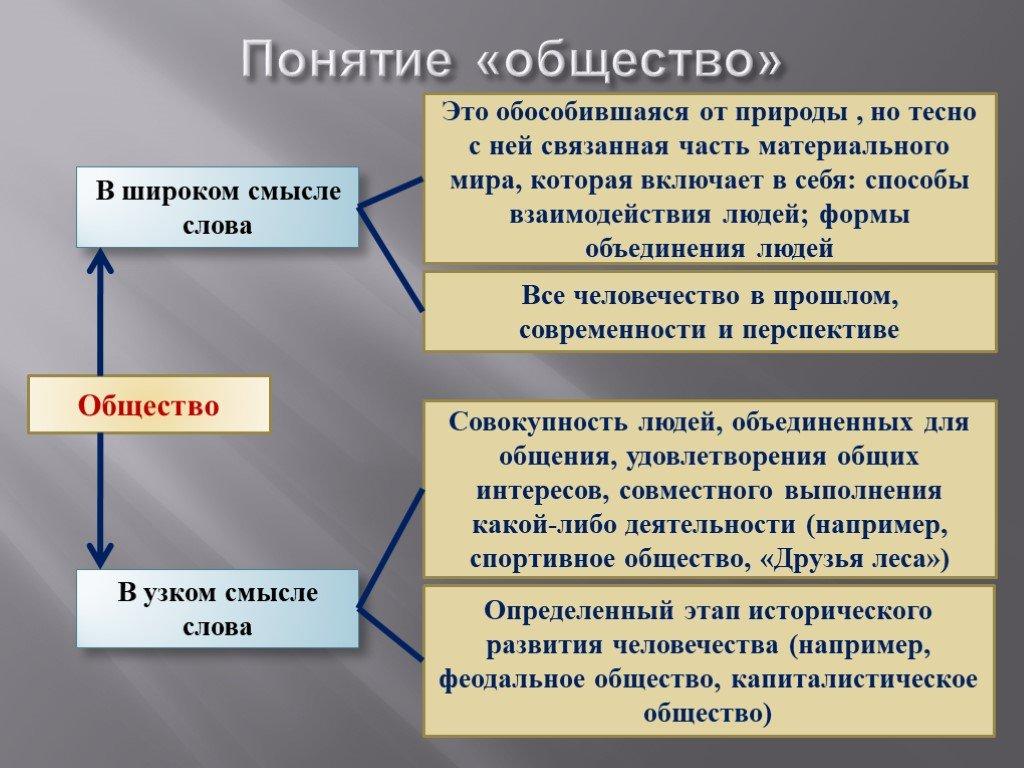 3 типа общества: характеристики и их признаки / блог :: бингоскул