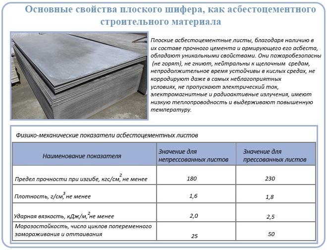 Виды шифера: асбестоцементный, металлический, стеклопластиковый, цементно волокнистый, какой лучше - плоский или волнистый, смотрите на фото и видео