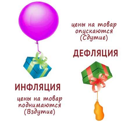 Дефляция: причины и следствия