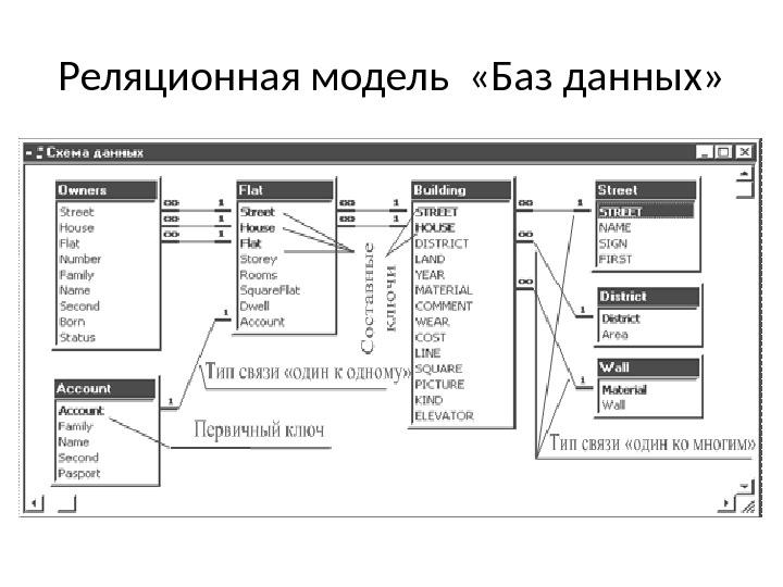 Реляционные субд: обзор базы данных, примеры