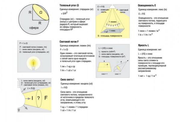 Что такое люмен и световой поток