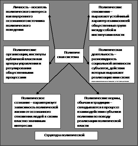 Политическая система, её функции и подсистемы