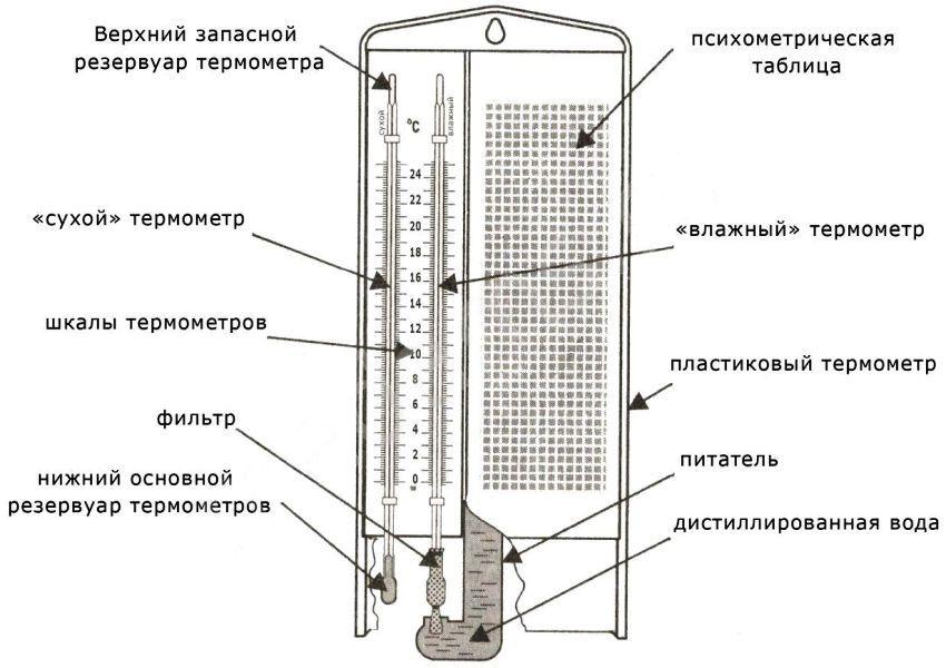Как сделать психрометр и определить уровень влажности с его помощью?
