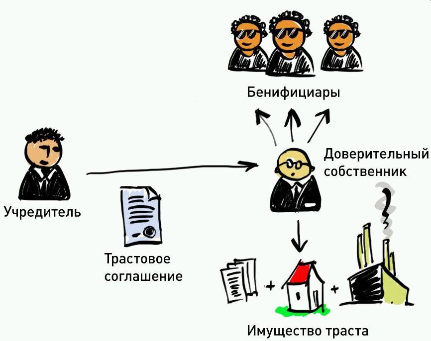 Кто такой бенефициар: определение, особенности и права. сведения о бенефициарах