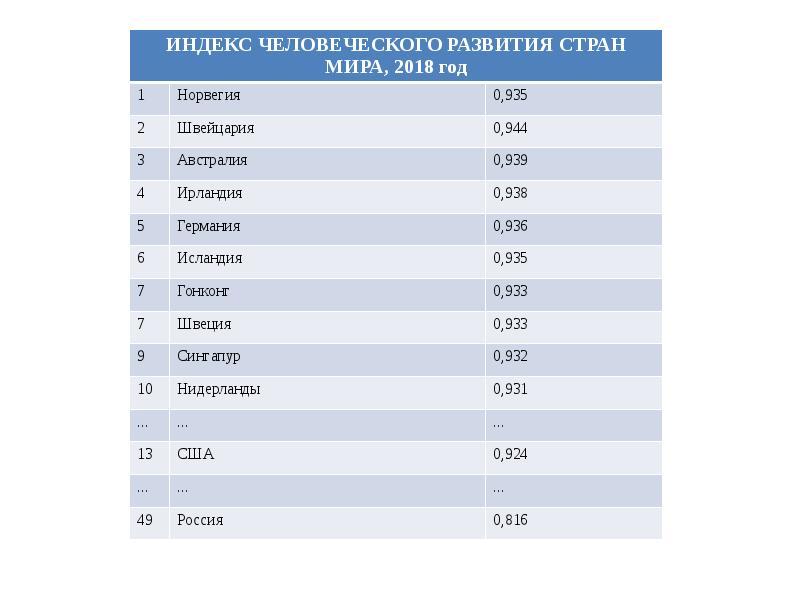 Рейтинг и показатели индекса человеческого развития стран мира — тюлягин