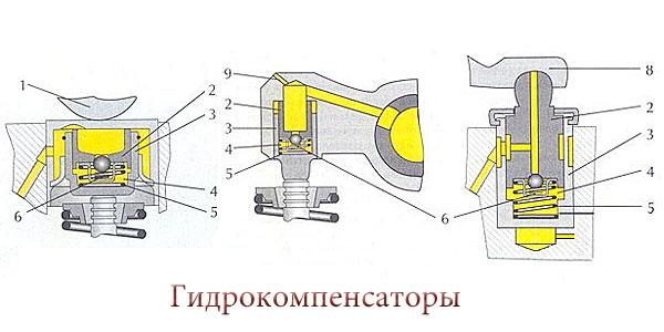 Гидрокомпенсаторы: принцип работы, устройство, виды