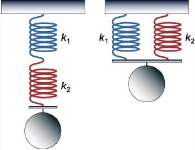Потенциальная и кинетическая энергия. закон сохранения механической энергии