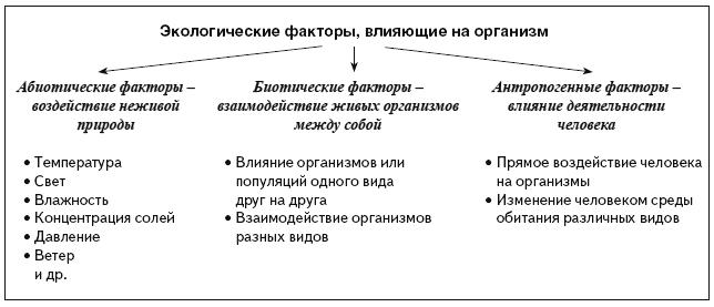 23.биотические факторы среды. биология. общая биология.11 класс. базовый уровень