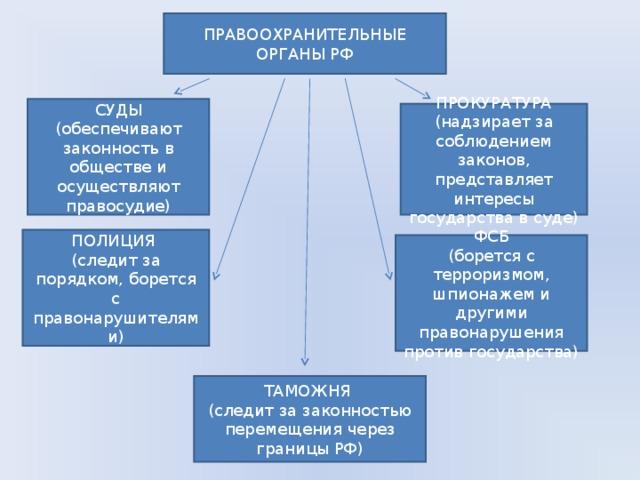 Основные направления правоохранительной деятельности и их соотношение. правоохранительные органы российской федерации