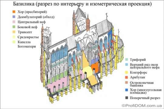 Архитектурный справочник: что такое неф? |