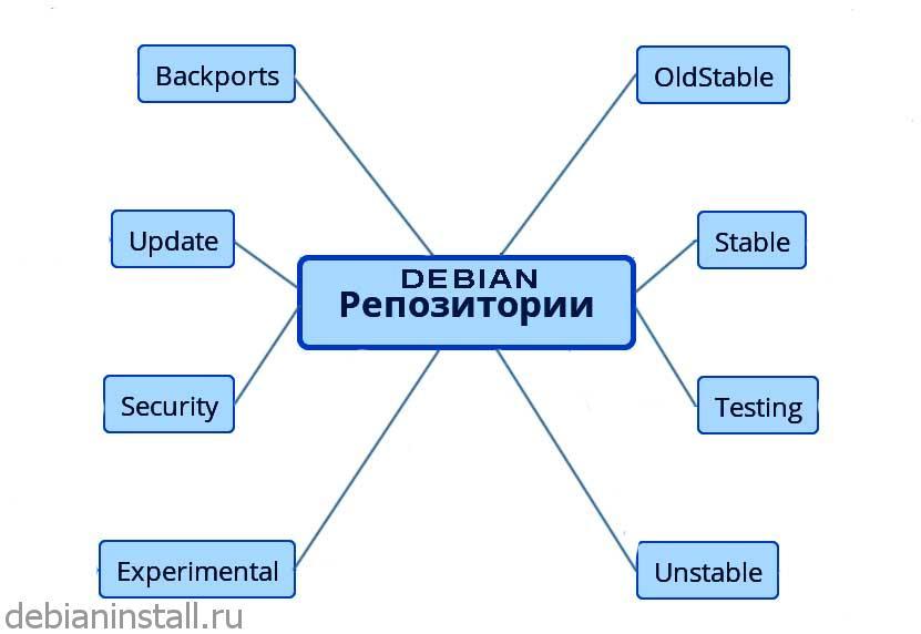Репозиторий - это... установка программ из репозитория и добавление новых репозиториев