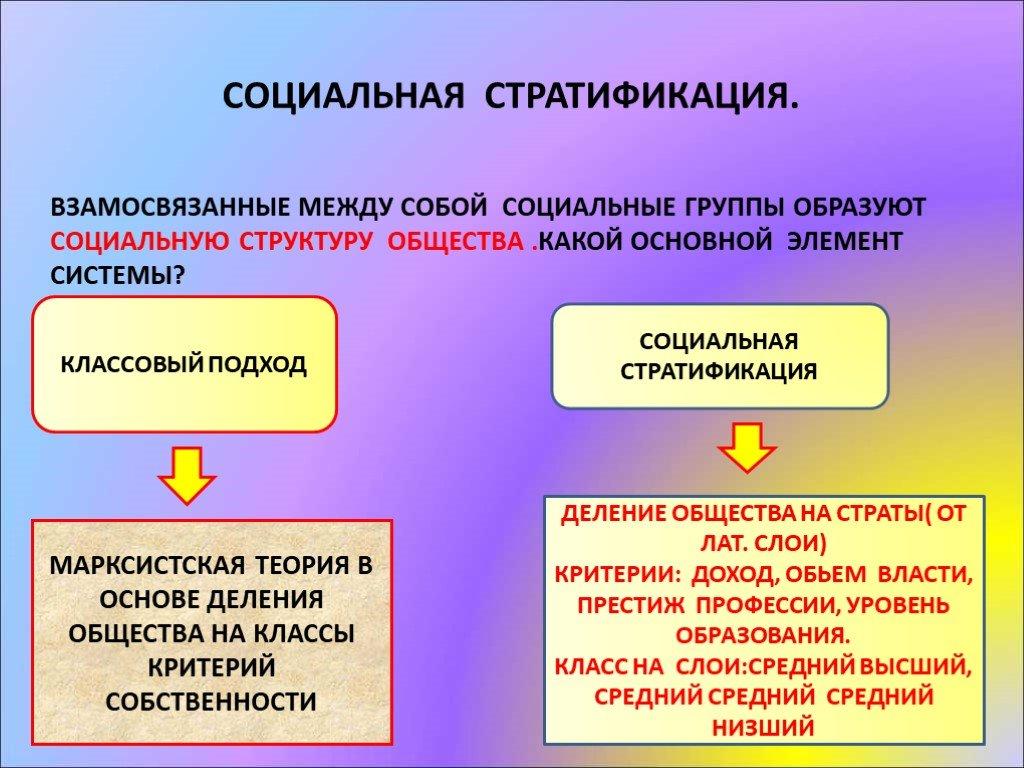 Стратификация - что такое? условия стратификации