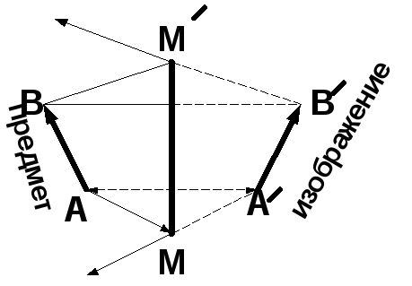 Урок по теме: плоское зеркало. повторим и вспомним: -законы отражения света. мы узнаем: -что такое мнимое изображение; -как получается изображение в плоском. - презентация