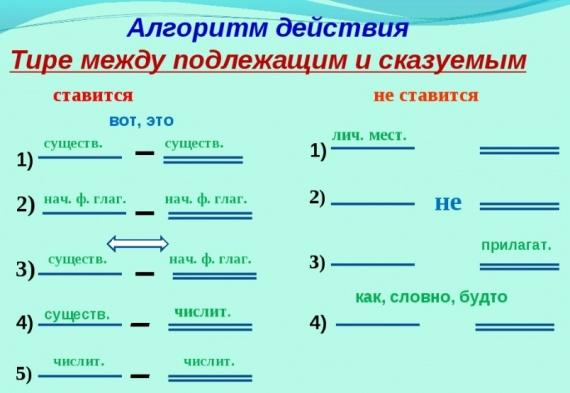 Тире и дефис - в чем разница, когда и какой знак ставится :: syl.ru