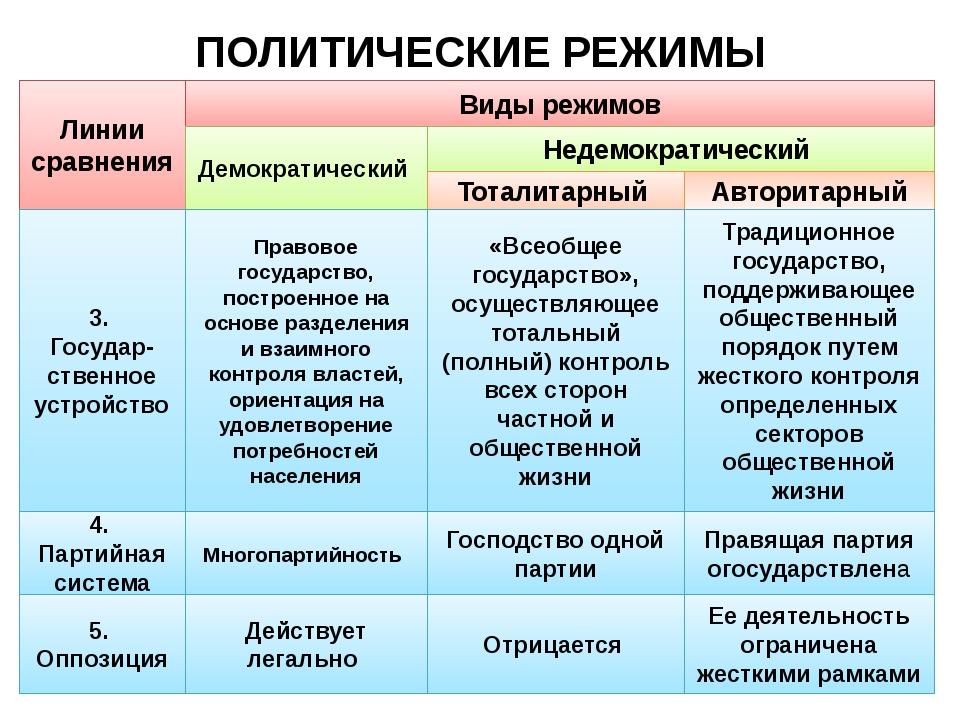 Демократические и антидемократические политические режимы: в чем разница?