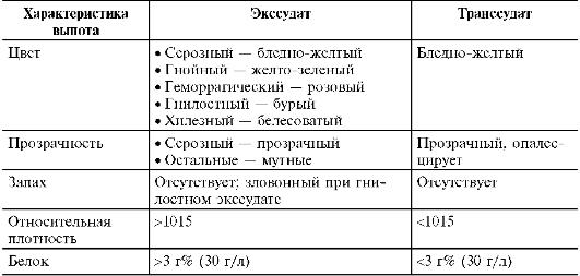 Экссудат и экссудация (общие понятия, терминология)