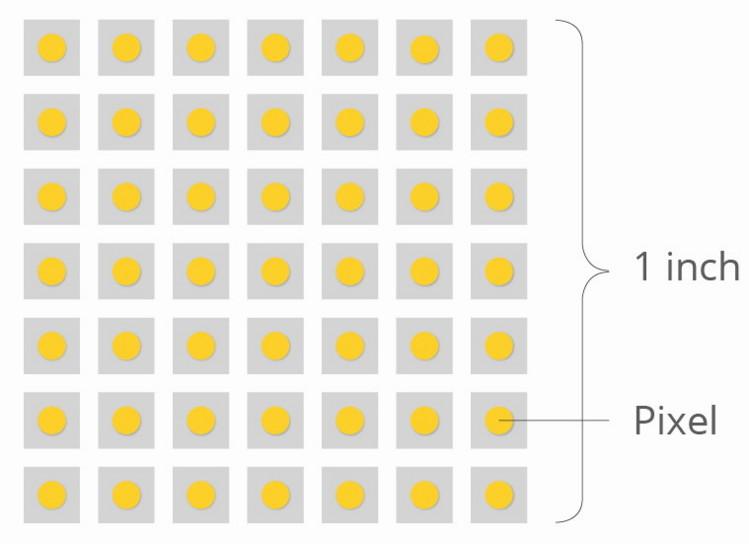 Что такое разрешение. что такое пиксель.что такое spi ppi dpi
