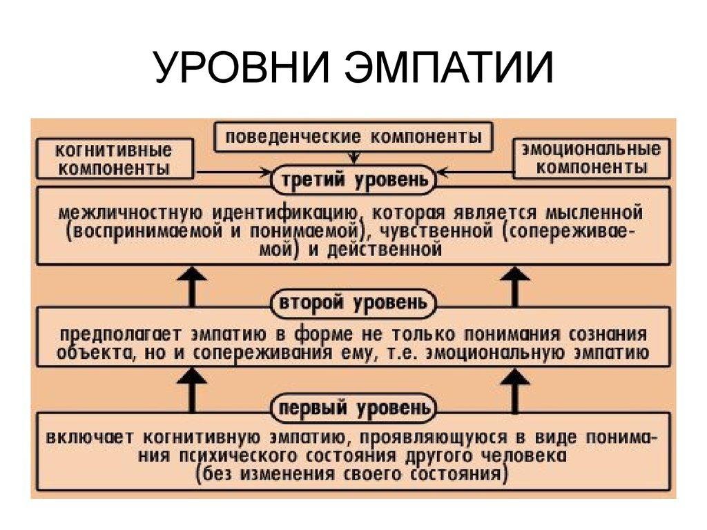 Что такое эмпатия простыми словами? | pravdaonline.ru