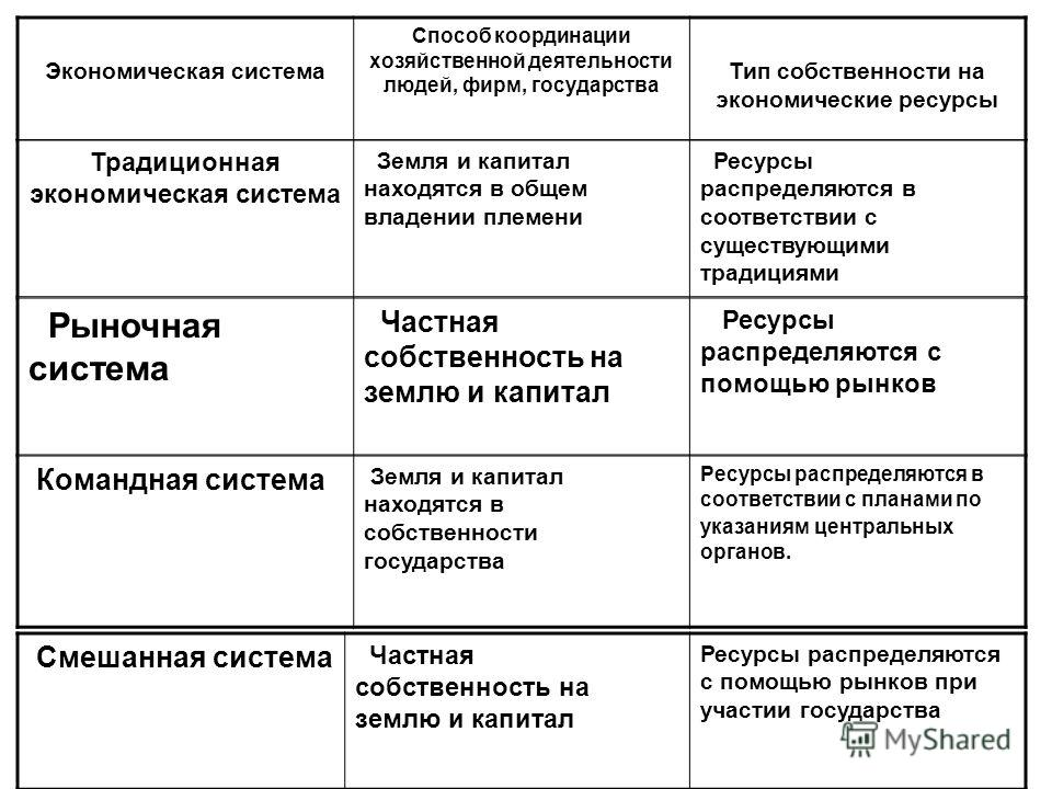Экономическая система — википедия. что такое экономическая система
