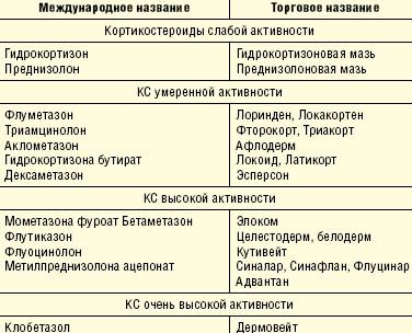 Кортикостероидные мази при дерматите, список препаратов, названия и цены