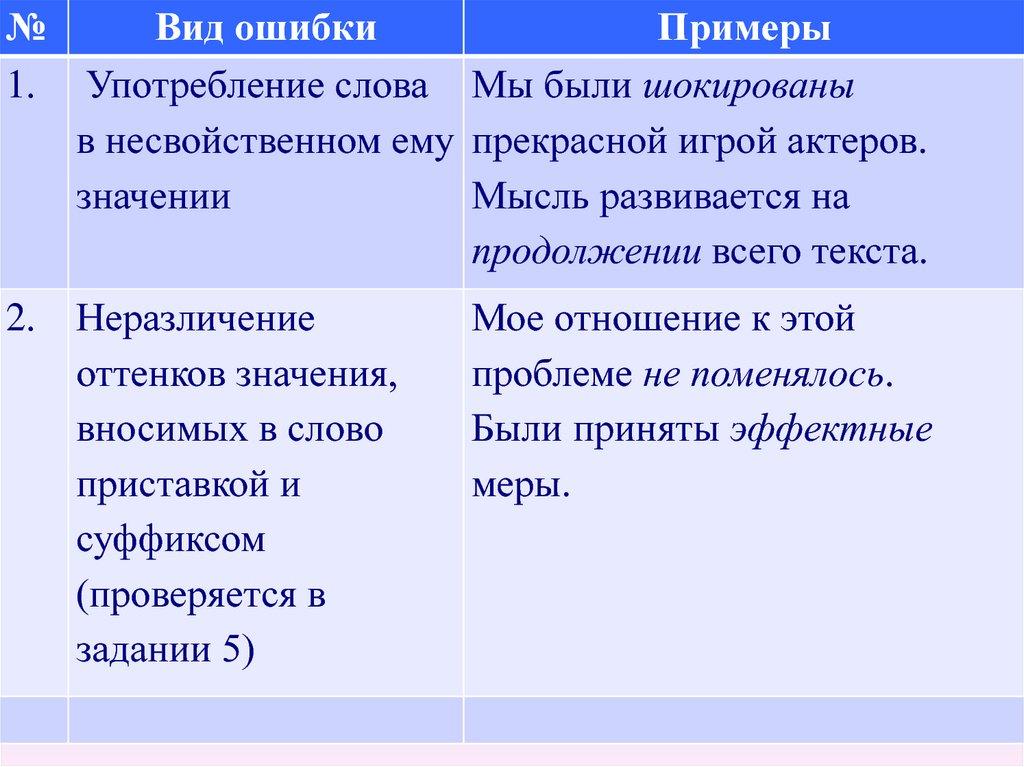 Основные типы норм современного русского литературного языка - материал для подготовки к итоговой аттестации