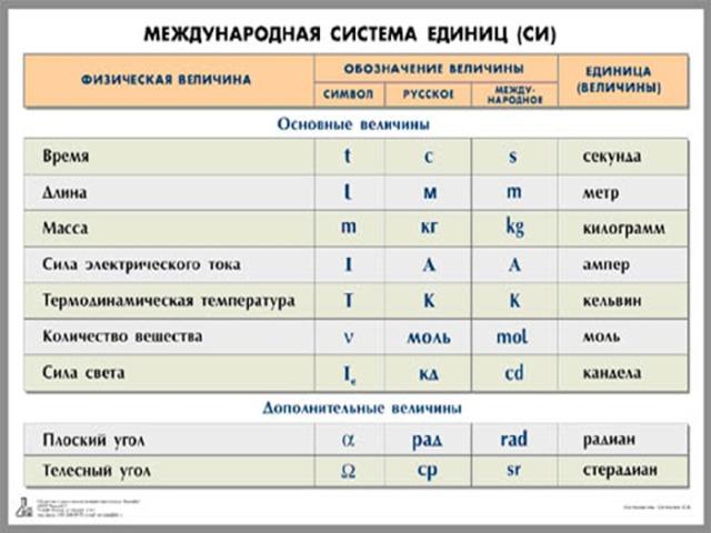 Обозначения в физике - единицы измерения физических величин - помощник для школьников спринт-олимпик.ру